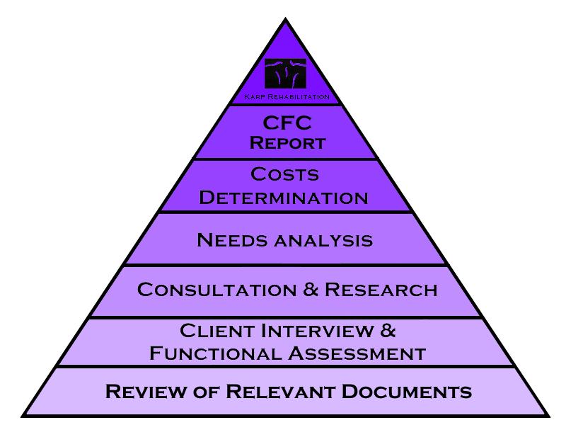 CFC Pyramid